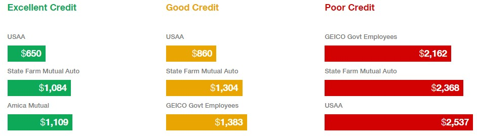 Big Data Drives Your Car Insurance Bill Texas Watch